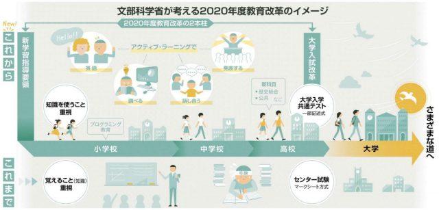 文部科学省が考える2020年度教育改革のイメージ